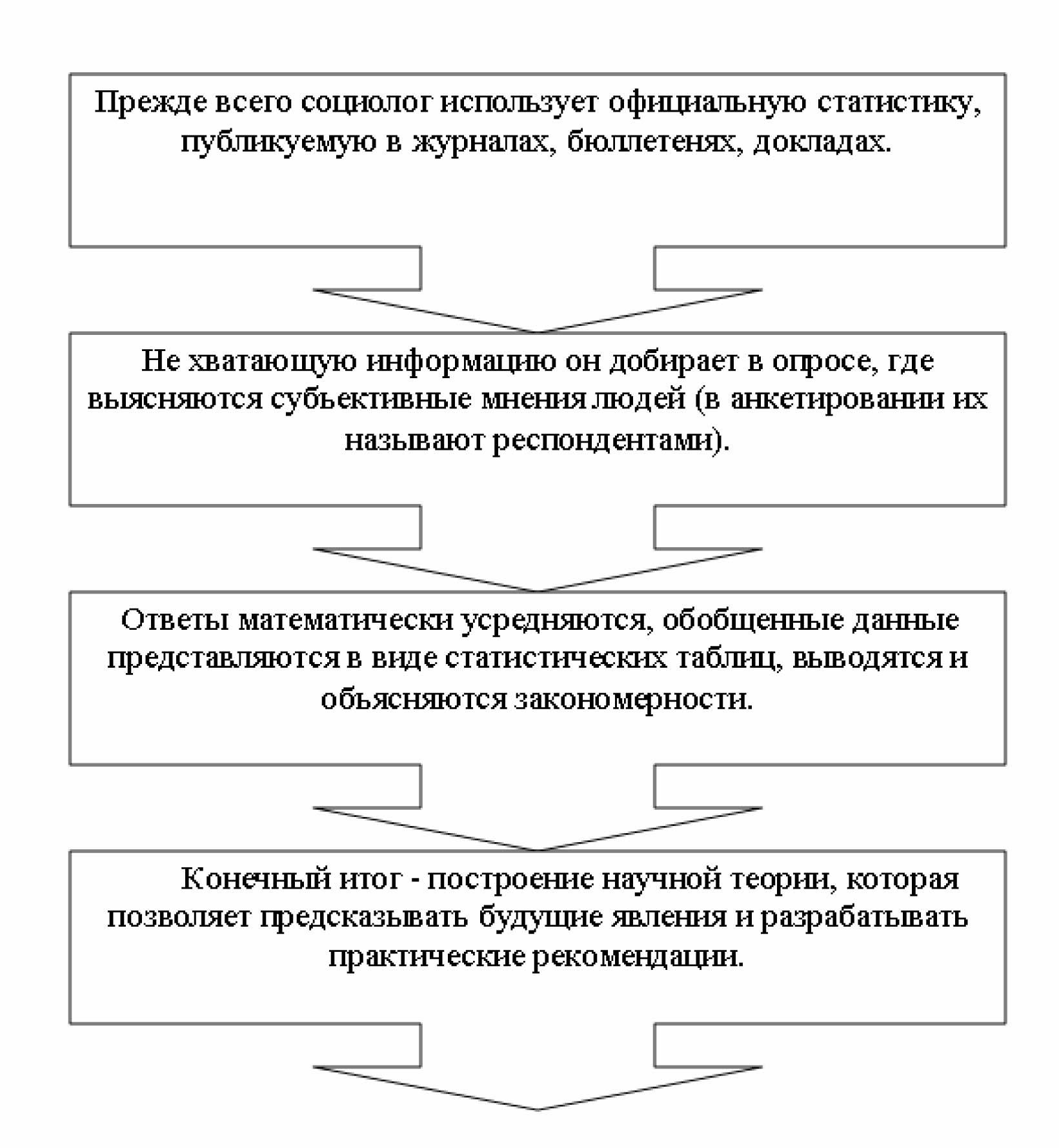 Программа эмпирического исследования Энциклопедия Фонд знаний  Стратегия эмпирического исследования определяется программой которая включает теоретико методологическую часть формулировку и обоснование проблемы